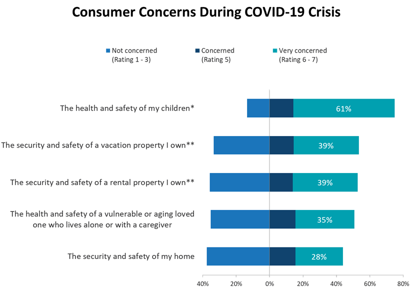 Smart Home concerns