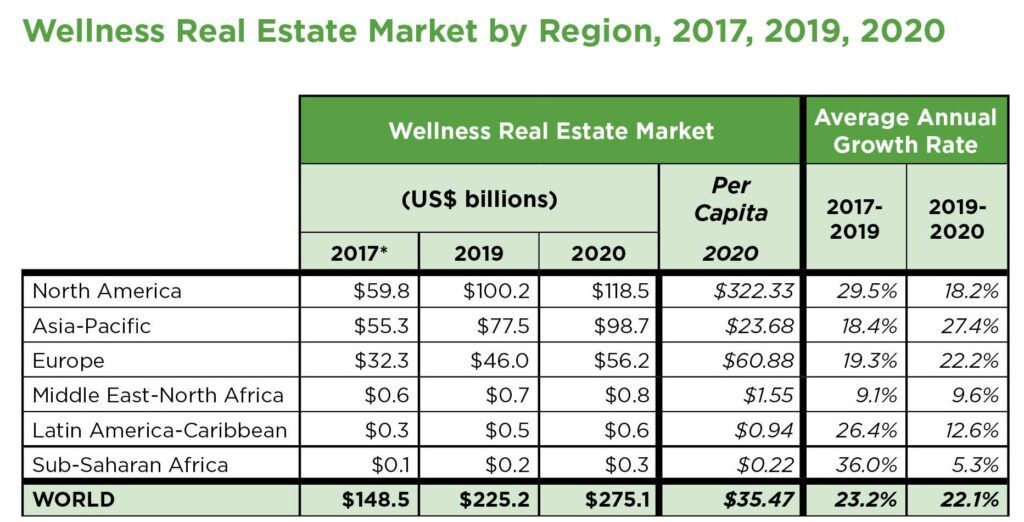 Wellness real estate data.