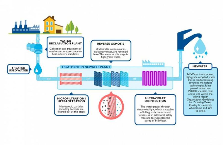 Water recycling graph provided by NEWater.
